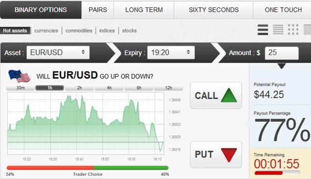 Binary options demo account india
